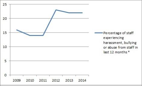 NHS Staff Survey