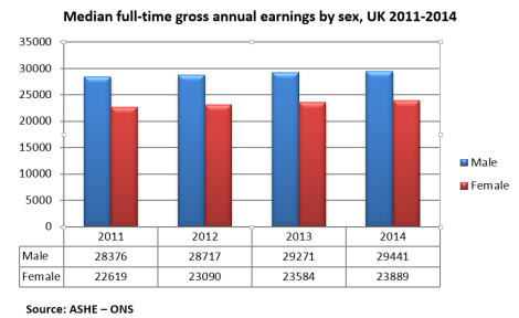 Median full-time gross annual earnings by sex