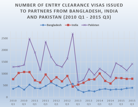 Number of entry clearance visas issued to partners from Bangladesh, India and Pakistan
