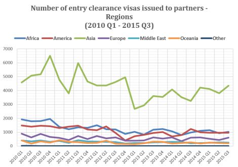 Number of entry clearance visas issued to partners