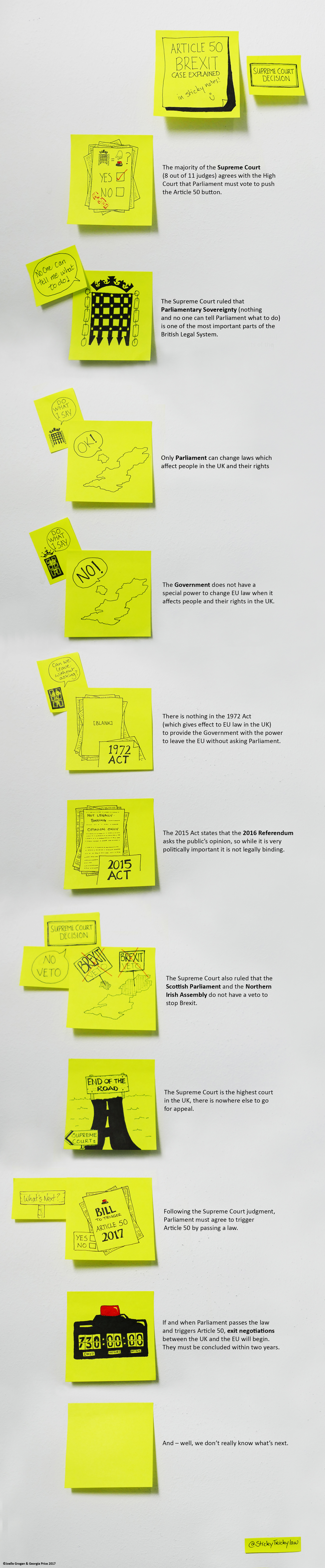 Article 50 explained in Post-it notes   Middlesex Minds